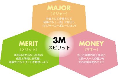 3Mスピリット ・MAJOR[メジャー]社員として企業として何事にも「一流」になろう(メジャーコーポレーション) ・MERIT[メリット]長所利点を活かし会社の成長と同時にお客様、得意先にもメリットを提供しよう ・MONEY[マネー]売上と利益の向上を図り社員一人一人の豊かな生活の実現をめざそう